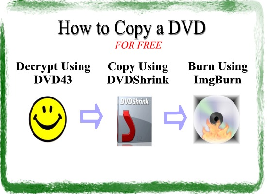 how to copy a dvd movie for free