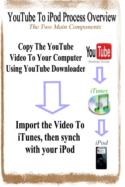 YouTube to iPod Process Overview