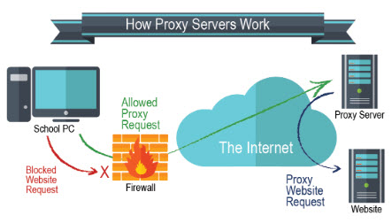how-facebook-proxies-work